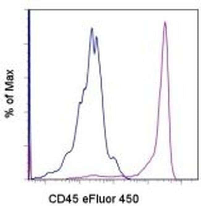 CD45 Rat anti-Canine, eFluor(T) 450, Clone: YKIX716.13, eBioscience ::