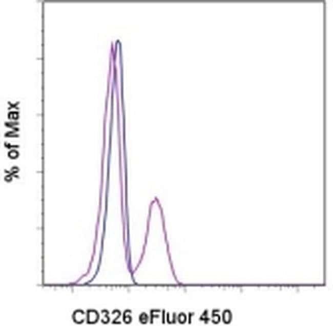 CD326 (EpCAM) Rat anti-Mouse, eFluor® 450, Clone: G8.8, eBioscience™ 25 μg; eFluor® 450 CD326 (EpCAM) Rat anti-Mouse, eFluor® 450, Clone: G8.8, eBioscience™