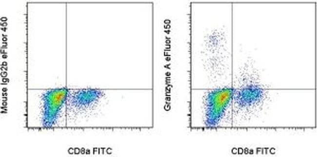 Granzyme A Mouse anti-Mouse, eFluor(T) 450, Clone: GzA-3G8.5, eBioscience