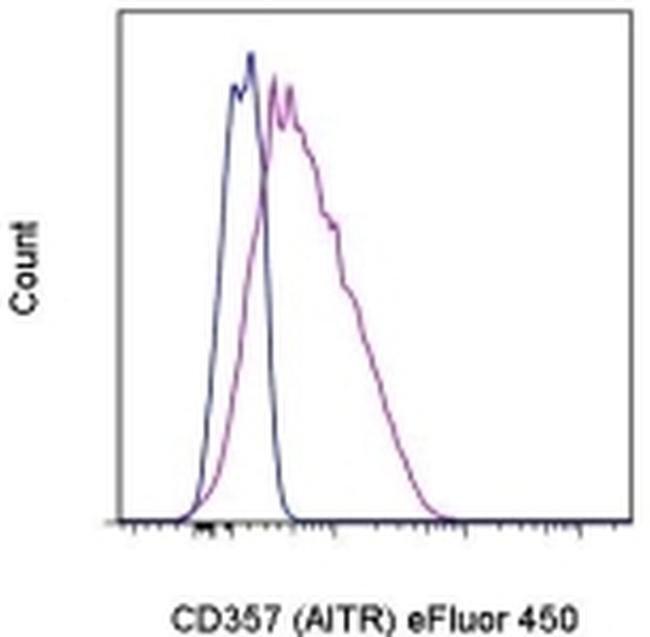 CD357 (AITR/GITR) Mouse anti-Human, eFluor® 450, Clone: eBioAITR, eBioscience™ 100 Tests; eFluor® 450 CD357 (AITR/GITR) Mouse anti-Human, eFluor® 450, Clone: eBioAITR, eBioscience™