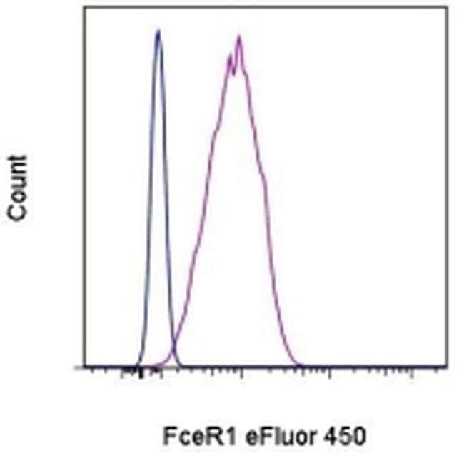FceR1 alpha Armenian Hamster anti-Mouse, eFluor® 450, Clone: MAR-1, eBioscience™ 25 μg; eFluor® 450 FceR1 alpha Armenian Hamster anti-Mouse, eFluor® 450, Clone: MAR-1, eBioscience™