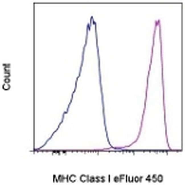 MHC Class I (H-2Kd/H-2Dd) Mouse anti-Mouse, eFluor® 450, Clone: 34-1-2S, eBioscience™ 100 μg; eFluor® 450 MHC Class I (H-2Kd/H-2Dd) Mouse anti-Mouse, eFluor® 450, Clone: 34-1-2S, eBioscience™