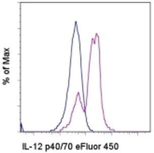 IL-12/IL-23 p40 Mouse anti-Human, eFluor® 450, Clone: C8.6, eBioscience™ 100 Tests; eFluor® 450 Primary Antibodies IgY to Interferon