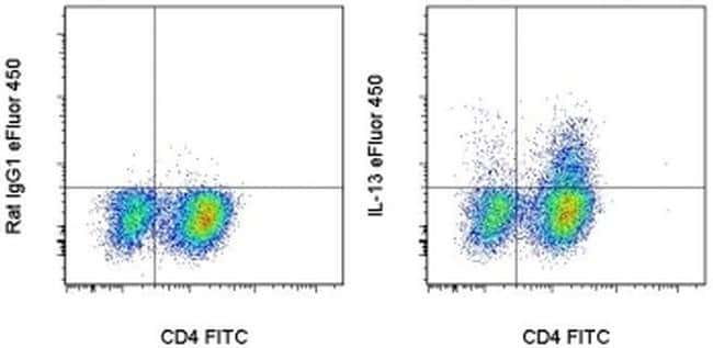 IL-13 Rat anti-Mouse, eFluor(T) 450, Clone: eBio13A, eBioscience ::
