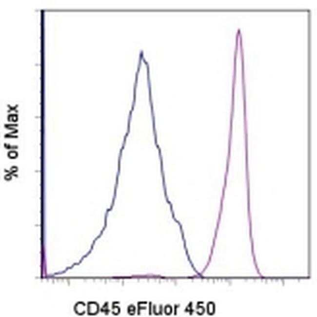 CD45 Mouse anti-Human, eFluor® 450, Clone: 2D1, eBioscience™ 25 Tests; eFluor® 450 CD45 Mouse anti-Human, eFluor® 450, Clone: 2D1, eBioscience™