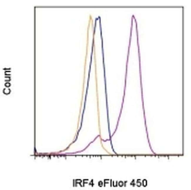 IRF4 Rat anti-Human, Mouse, eFluor(T) 450, Clone: 3E4, eBioscience ::