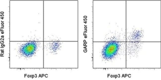 GARP Rat anti-Mouse, eFluor(T) 450, Clone: YGIC86, eBioscience ::