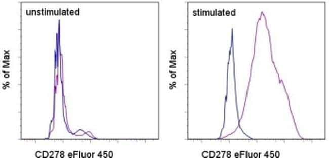 CD278 (ICOS) Mouse anti-Human, eFluor(T) 450, Clone: ISA-3, eBioscience