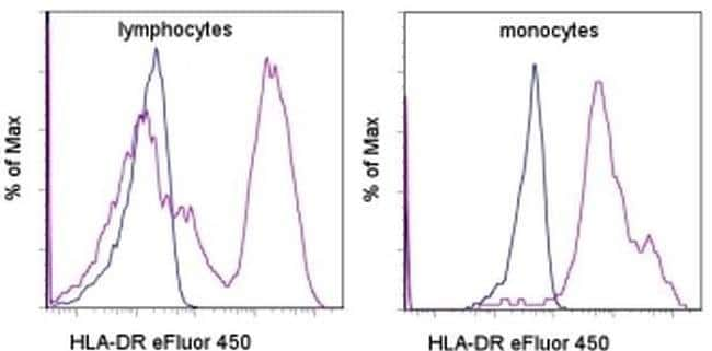 HLA-DR Mouse anti-Canine, Cynomolgus Monkey, Human, Non-human primate, Rhesus Monkey, eFluor® 450, Clone: L243, eBioscience™ 25 Tests; eFluor® 450 HLA-DR Mouse anti-Canine, Cynomolgus Monkey, Human, Non-human primate, Rhesus Monkey, eFluor® 450, Clone: L243, eBioscience™