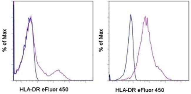 HLA-DR Mouse anti-Human, eFluor® 450, Clone: LN3, eBioscience™ 100 Tests; eFluor® 450 HLA-DR Mouse anti-Human, eFluor® 450, Clone: LN3, eBioscience™