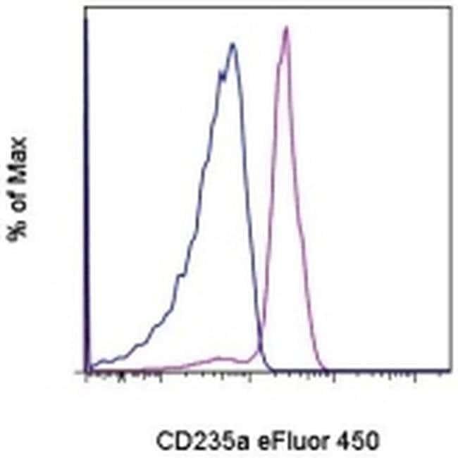 CD235a (Glycophorin A) Mouse anti-Human, eFluor(T) 450, Clone: HIR2 (GA-R2),