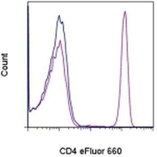 CD4 Mouse anti-Human, eFluor® 660, Clone: OKT4 (OKT-4), eBioscience™ 100 Tests; eFluor® 660 CD4 Mouse anti-Human, eFluor® 660, Clone: OKT4 (OKT-4), eBioscience™