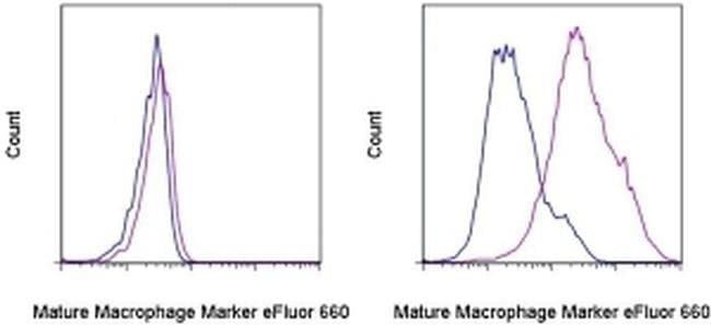 Mature Macrophage Marker Mouse anti-Human, eFluor® 660, Clone: eBio25F9 (25F9), eBioscience™ 25 Tests; eFluor® 660 Mature Macrophage Marker Mouse anti-Human, eFluor® 660, Clone: eBio25F9 (25F9), eBioscience™