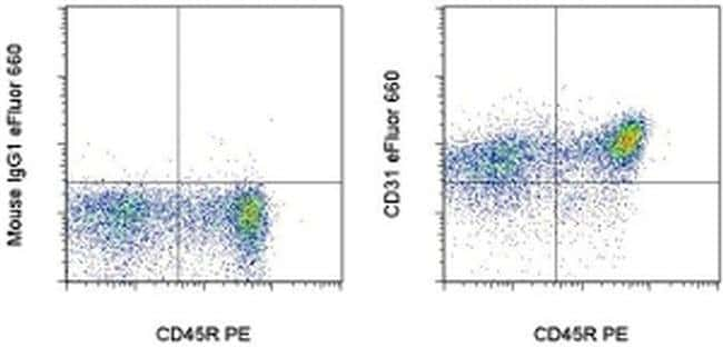 CD31 (PECAM-1) Mouse anti-Rat, eFluor™ 660, Clone: TLD-3A12, eBioscience™ 100 μg; eFluor™ 660 CD31 (PECAM-1) Mouse anti-Rat, eFluor™ 660, Clone: TLD-3A12, eBioscience™