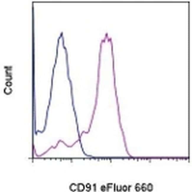 CD91, eFluor 660, clone: A2MR-a2, eBioscience™ 25 Tests; eFluor 660 CD91, eFluor 660, clone: A2MR-a2, eBioscience™