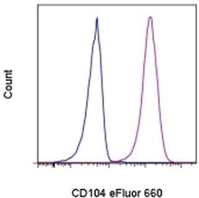 CD104 (Integrin beta 4) Rat anti-Human, eFluor® 660, Clone: 439-9B, eBioscience™ 100 μg; eFluor® 660 CD104 (Integrin beta 4) Rat anti-Human, eFluor® 660, Clone: 439-9B, eBioscience™