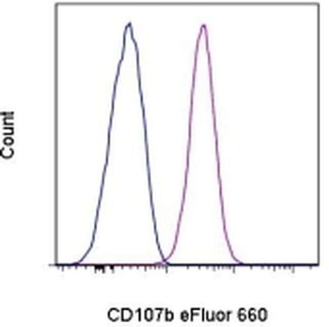 CD107b (LAMP-2) Mouse anti-Human, eFluor® 660, Clone: eBioH4B4 (H4B4), eBioscience™ 25 Tests; eFluor® 660 Primary Antibodies CD101 to CD150