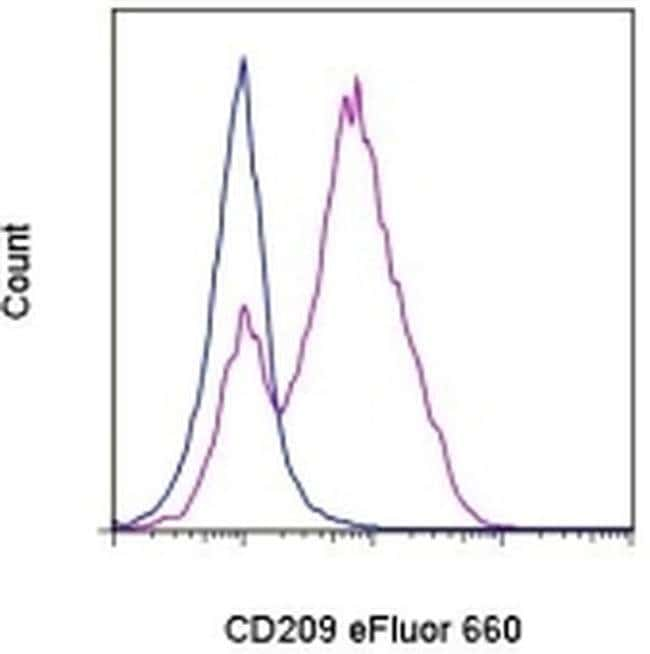 CD209a Mouse anti-Mouse, eFluor(T) 660, Clone: MMD3, eBioscience ::