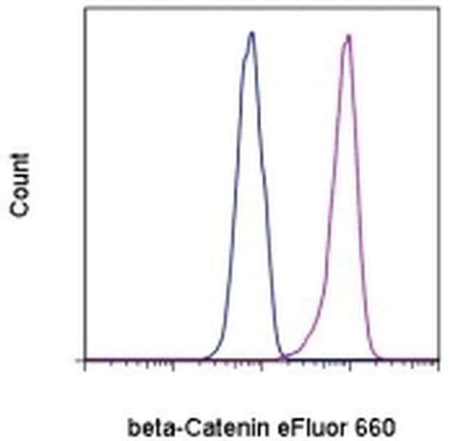 beta Catenin Mouse anti-Human, Mouse, eFluor® 660, Clone: 15B8, eBioscience™ 25 Tests; eFluor® 660 beta Catenin Mouse anti-Human, Mouse, eFluor® 660, Clone: 15B8, eBioscience™