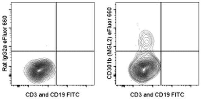 CD301b (MGL2) Rat anti-Mouse, eFluor(T) 660, Clone: 11A10-B7, eBioscience