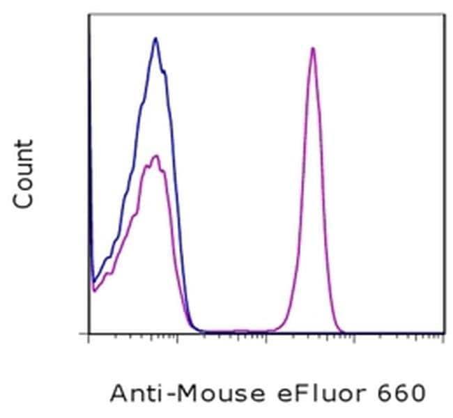 IgG (H+L) F(ab′)2-Goat anti-Mouse, eFluor™ 660, eBioscience™ 25 μg; eFluor™ 660 IgG (H+L) F(ab′)2-Goat anti-Mouse, eFluor™ 660, eBioscience™