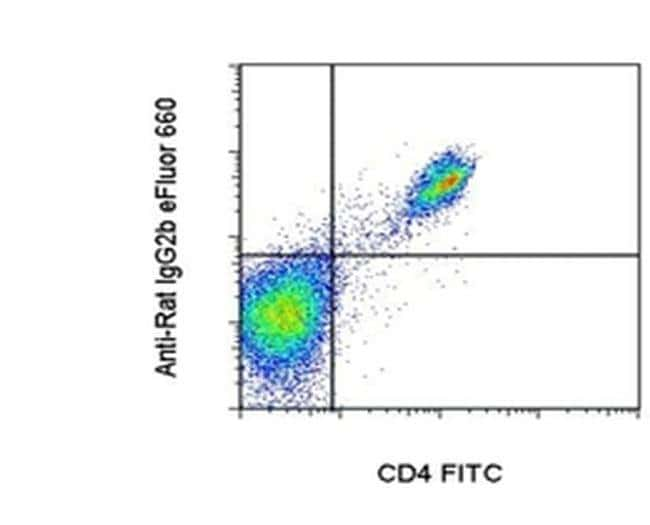 Mouse anti-Rat IgG2b, eFluor 660, Clone: R2B-7C3, Secondary Antibody, eBiocience™ 25μg; eFluor 660 Primary Antibodies IgG1 to IgG4