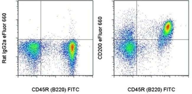 CD200 Rat anti-Mouse, eFluor(T) 660, Clone: OX90, eBioscience ::