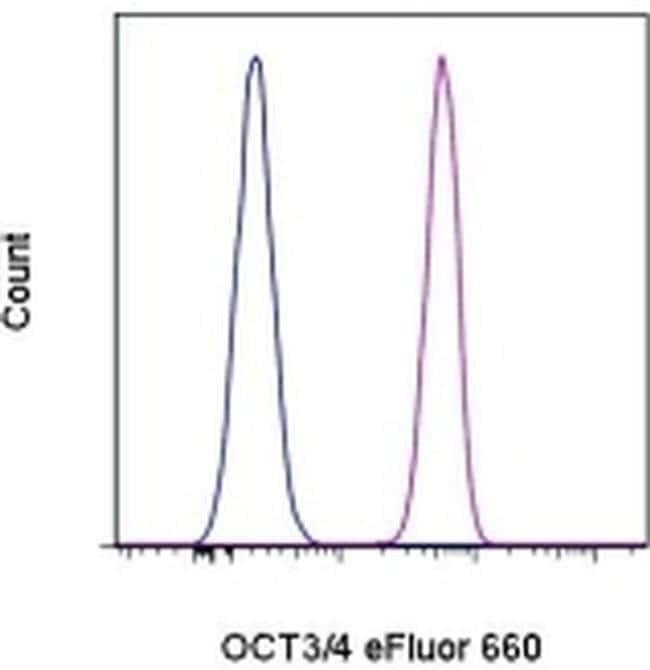 OCT3/4 Rat anti-Human, Mouse, eFluor(T) 660, Clone: EM92, eBioscience ::