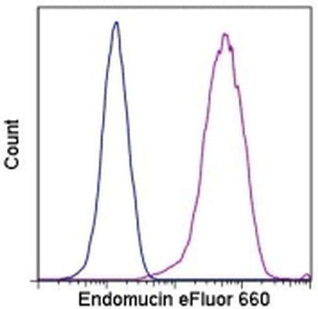 Endomucin Rat anti-Mouse, eFluor® 660, Clone: eBioV.7C7 (V.7C7), eBioscience™ 25 μg; eFluor® 660 Endomucin Rat anti-Mouse, eFluor® 660, Clone: eBioV.7C7 (V.7C7), eBioscience™