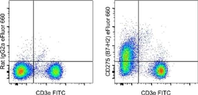 CD275 (B7-H2) Rat anti-Mouse, eFluor(T) 660, Clone: HK5.3, eBioscience