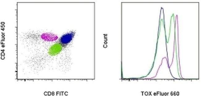 TOX Rat anti-Human, Mouse, eFluor(T) 660, Clone: TXRX10, eBioscience ::