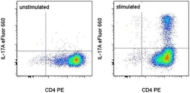 IL-17A Mouse anti-Human, eFluor™ 660, Clone: eBio64CAP17, eBioscience™ 100 Tests; eFluor™ 660 IL-17A Mouse anti-Human, eFluor™ 660, Clone: eBio64CAP17, eBioscience™