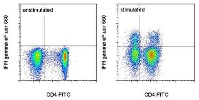 IFN gamma, eFluor 660, clone: 4S.B3, eBioscience™ 25 Tests; eFluor 660 Primary Antibodies IgY to Interferon