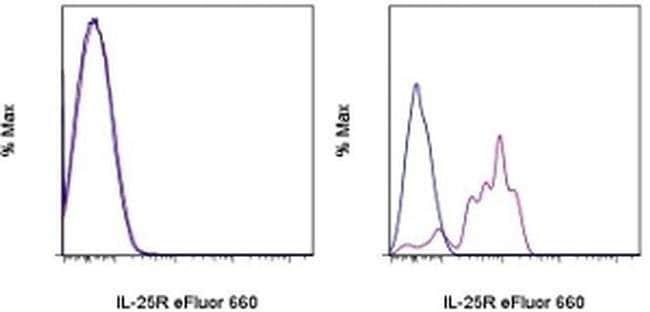 IL-25R (IL-17RB) Rat anti-Mouse, eFluor® 660, Clone: MUNC33, eBioscience™ 100 μg; eFluor® 660 IL-25R (IL-17RB) Rat anti-Mouse, eFluor® 660, Clone: MUNC33, eBioscience™