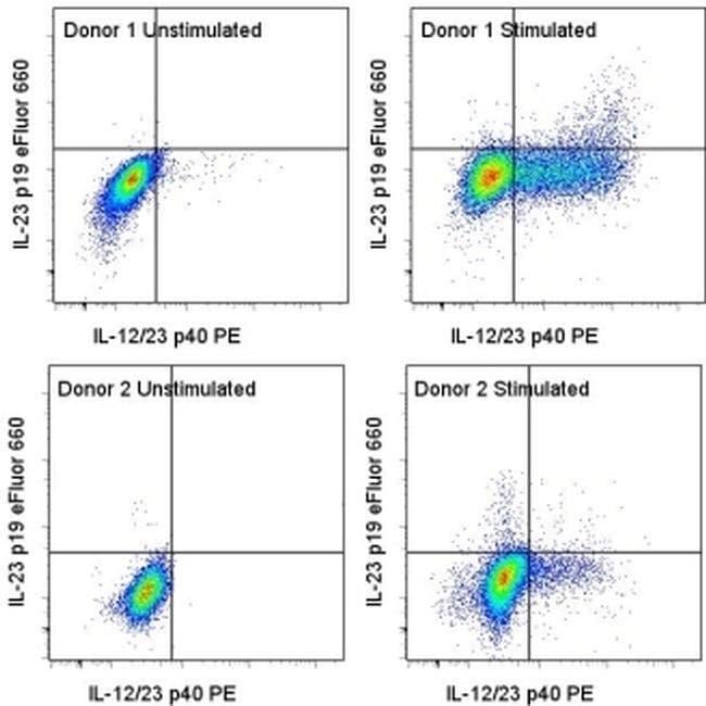 IL-23 p19 Mouse anti-Human, eFluor(T) 660, Clone: 23dcdp, eBioscience ::