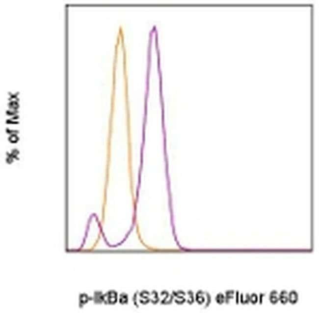 Phospho-IkB alpha (Ser32, Ser36) Mouse anti-Human, Mouse, eFluor® 660, Clone: RILYB3R, eBioscience™ 100 Tests; eFluor® 660 Phospho-IkB alpha (Ser32, Ser36) Mouse anti-Human, Mouse, eFluor® 660, Clone: RILYB3R, eBioscience™