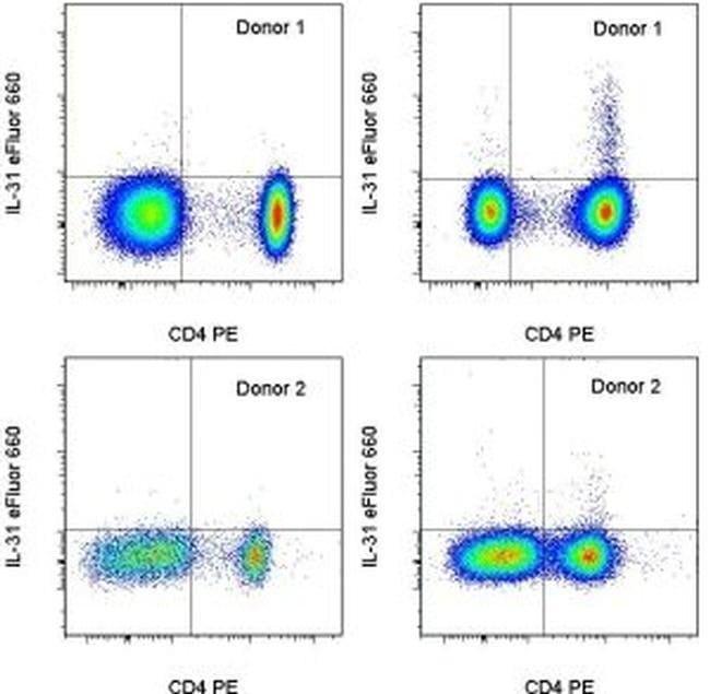 IL-31 Mouse anti-Human, eFluor® 660, Clone: 31SNEZE, eBioscience™ 25 Tests; eFluor® 660 IL-31 Mouse anti-Human, eFluor® 660, Clone: 31SNEZE, eBioscience™