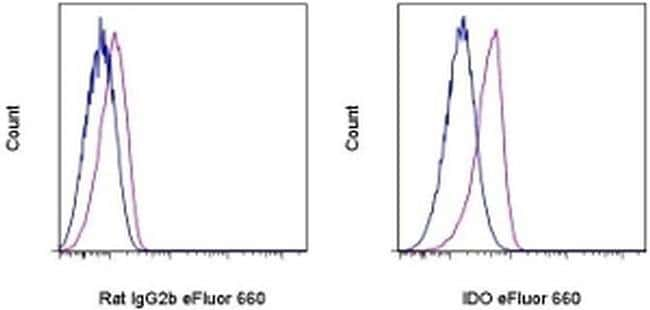 IDO Rat anti-Mouse, eFluor™ 660, Clone: mIDO-48, eBioscience™ 100 μg; eFluor™ 660 IDO Rat anti-Mouse, eFluor™ 660, Clone: mIDO-48, eBioscience™