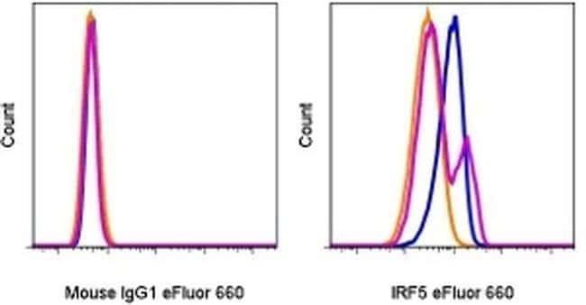IRF5 Mouse anti-Human, eFluor® 660, Clone: ALYSCLN, eBioscience™ 100 Tests; eFluor® 660 IRF5 Mouse anti-Human, eFluor® 660, Clone: ALYSCLN, eBioscience™
