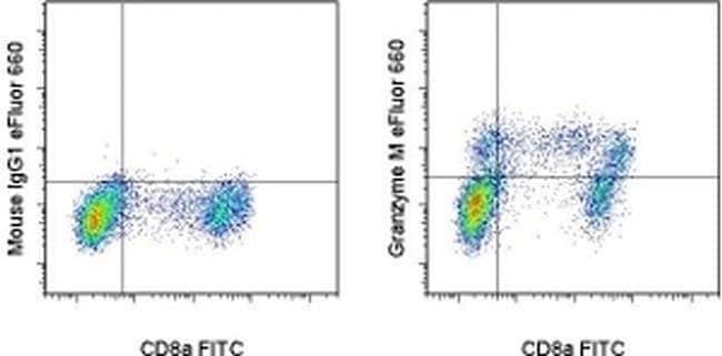 Granzyme M Mouse anti-Human, eFluor® 660, Clone: 4B2G4, eBioscience™ 25 Tests; eFluor® 660 Granzyme M Mouse anti-Human, eFluor® 660, Clone: 4B2G4, eBioscience™