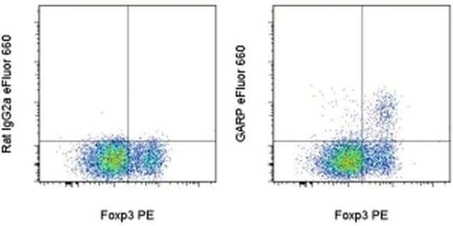 GARP Rat anti-Human, eFluor™ 660, Clone: G14D9, eBioscience™ 25 Tests; eFluor™ 660 GARP Rat anti-Human, eFluor™ 660, Clone: G14D9, eBioscience™