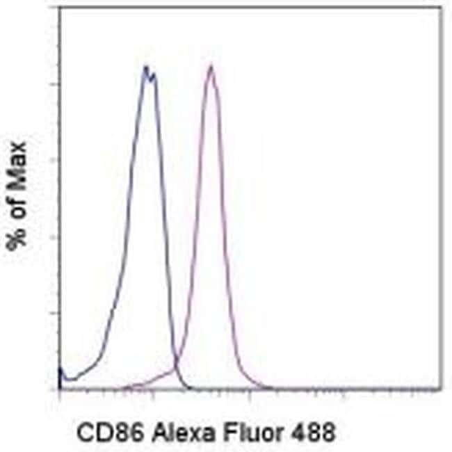 CD86 (B7-2) Mouse anti-Human, Alexa Fluor® 488, Clone: IT2.2, eBioscience™ 100 Tests; Alexa Fluor® 488 CD86 (B7-2) Mouse anti-Human, Alexa Fluor® 488, Clone: IT2.2, eBioscience™