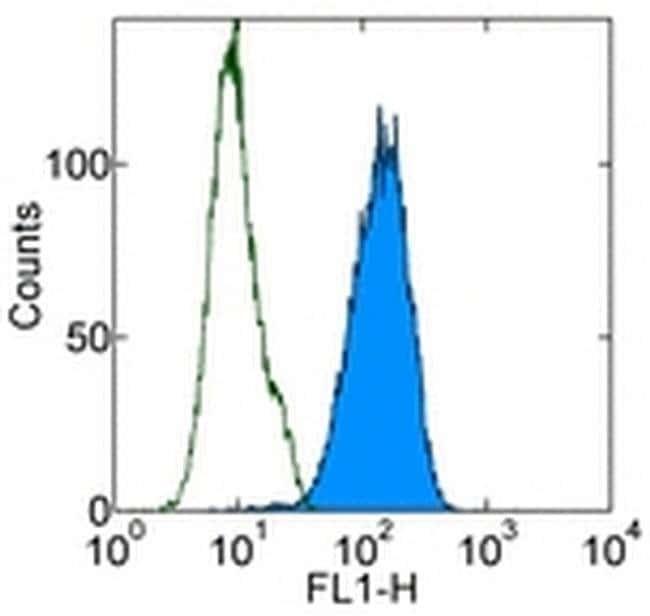 CD107b (LAMP-2) Rat anti-Mouse, Alexa Fluor™ 488, Clone: eBioABL-93 (ABL-93), eBioscience™ 100 μg; Alexa Fluor™ 488 CD107b (LAMP-2) Rat anti-Mouse, Alexa Fluor™ 488, Clone: eBioABL-93 (ABL-93), eBioscience™