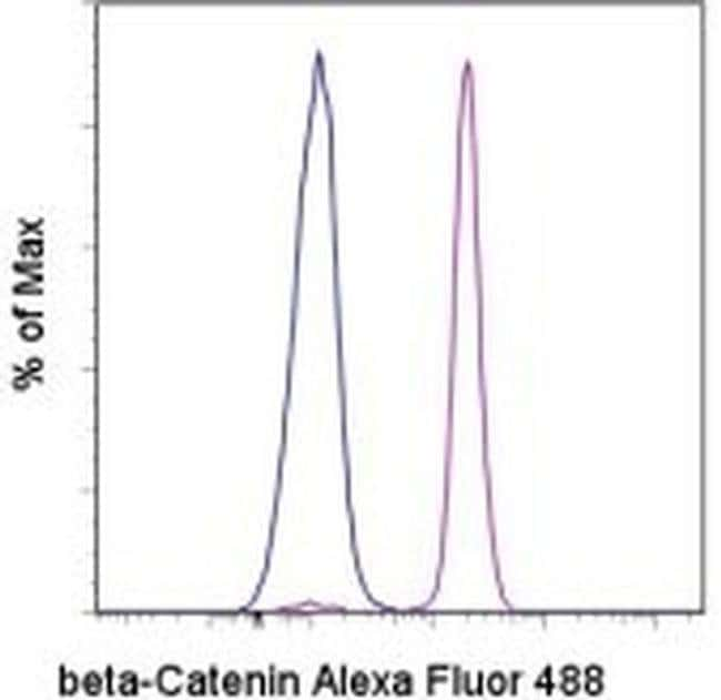 beta Catenin Mouse anti-Human, Mouse, Alexa Fluor® 488, Clone: 15B8, eBioscience™ 100 Tests; Alexa Fluor® 488 beta Catenin Mouse anti-Human, Mouse, Alexa Fluor® 488, Clone: 15B8, eBioscience™