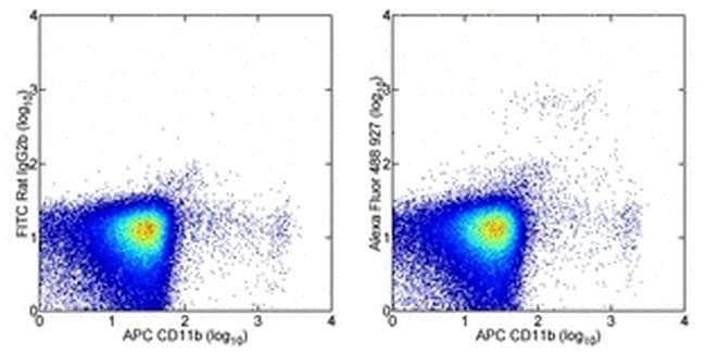 CD317 (BST2, PDCA-1) Rat anti-Mouse, Alexa Fluor(T) 488, Clone: eBio927,
