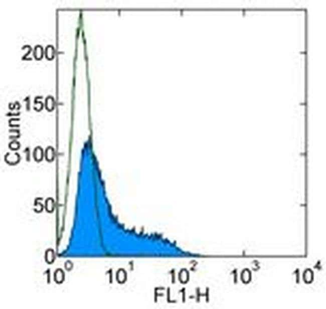 IL-10 Rat anti-Mouse, Alexa Fluor™ 488, Clone: JES5-16E3, eBioscience™ 25 μg; Alexa Fluor™ 488 IL-10 Rat anti-Mouse, Alexa Fluor™ 488, Clone: JES5-16E3, eBioscience™
