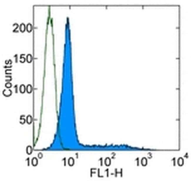 IFN gamma Mouse anti-Human, Alexa Fluor® 488, Clone: 4S.B3, eBioscience™ 25 Tests; Alexa Fluor® 488 IFN gamma Mouse anti-Human, Alexa Fluor® 488, Clone: 4S.B3, eBioscience™
