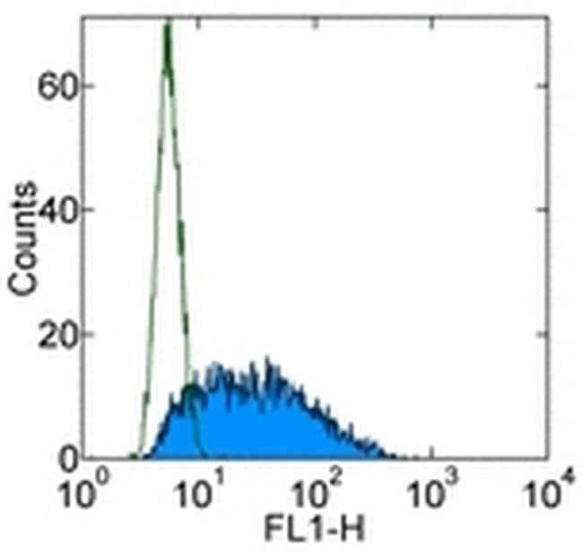 TNF alpha Rat anti-Mouse, Alexa Fluor™ 488, Clone: MP6-XT22, eBioscience™ 100 μg; Alexa Fluor™ 488 TNF alpha Rat anti-Mouse, Alexa Fluor™ 488, Clone: MP6-XT22, eBioscience™