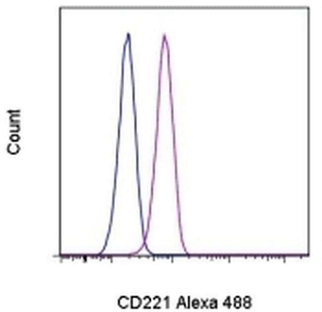 CD221 (IGF1R) Mouse anti-Human, Alexa Fluor® 488, Clone: 1H7, eBioscience™ 25 Tests; Alexa Fluor® 488 CD221 (IGF1R) Mouse anti-Human, Alexa Fluor® 488, Clone: 1H7, eBioscience™