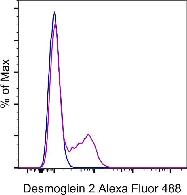 Desmoglein 2 Mouse anti-Human, Alexa Fluor(T) 488, Clone: CSTEM28, eBioscience